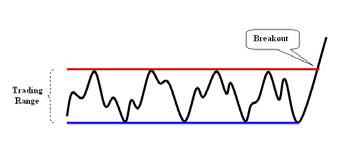 Clasic Trading Range