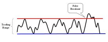 Typical False Break