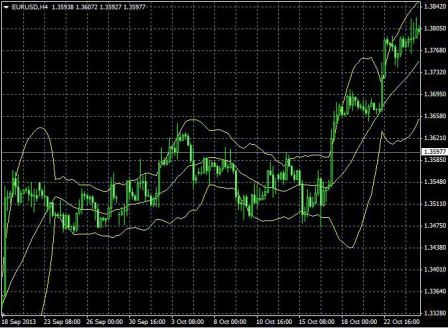Bollinger Bands, Concept and Use