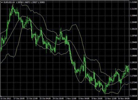 The downtrend of the Bollinger bands