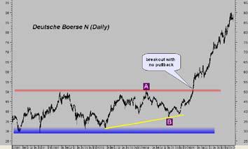 Deutsche Böerse N (DAX) daily chart