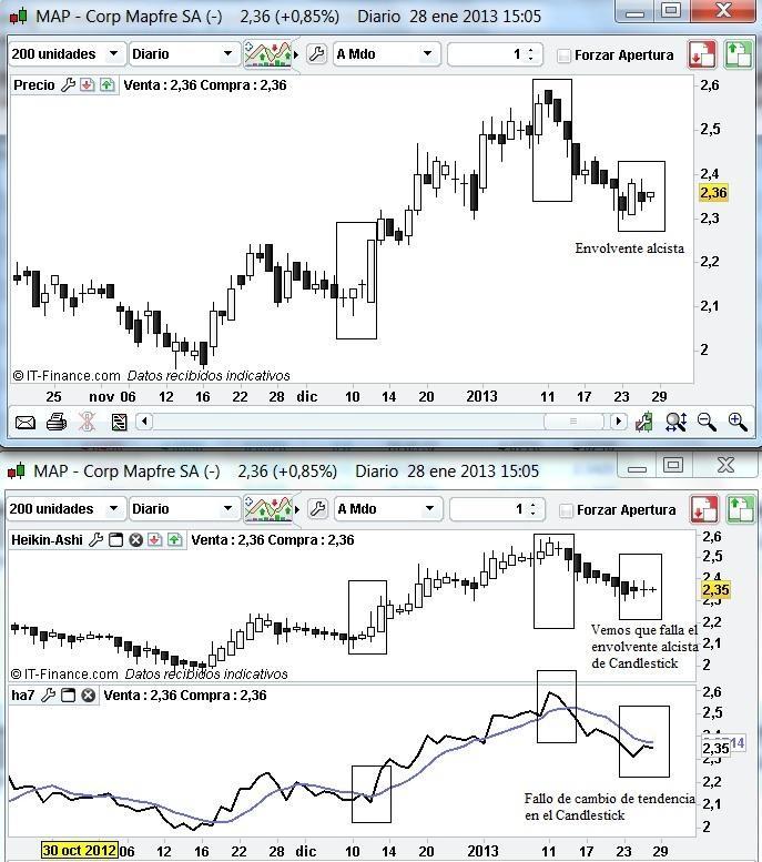 Technical Analysis with Heikin-Ashi of Corporación Mapfre