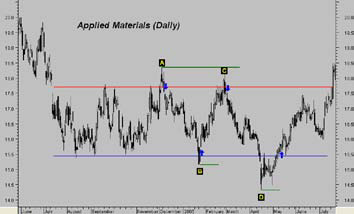 Applied Materials Daily Chart (NDX)