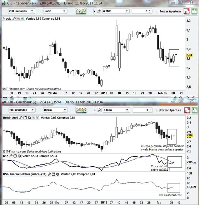 Technical Analysis with Heikin-Ashi from Caixabank