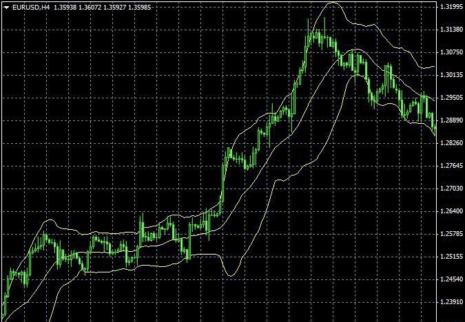 The swing of the market in the Bollinger bands