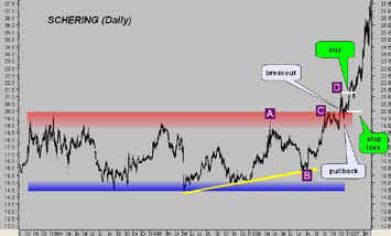 Shering's Daily Chart (DAX)
