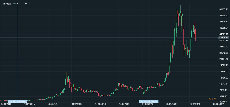Jak inwestować w Bitcoin - cykle cenowe związane są z procesem halvingu Bitcoina