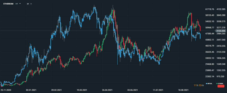 Ethereum a Bitcoin - nałożone na siebie wykresy kryptowalut uwypuklają ich korelację